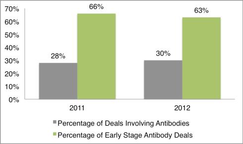 AntibodyDeals