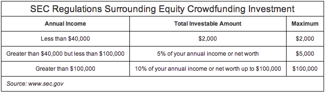 The Good, the Bad & the Ugly of Crowdfunding