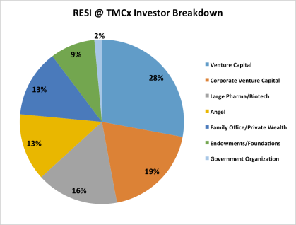 RESI @ TMCx Investors