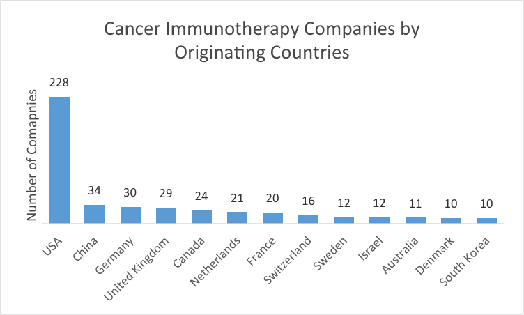 Global R Amp D Is Advancing The Cancer Immunotherapy Field