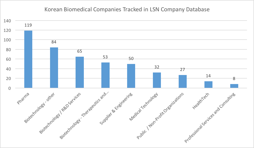science companies