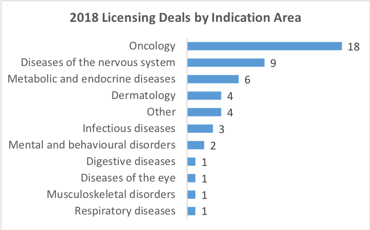 biggest pharma deals 2019
