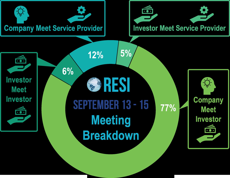 RESI-PARTNERING-MEETING-CHART-SEPTEMBER-2021